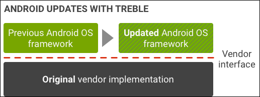 Project Treble Android updates