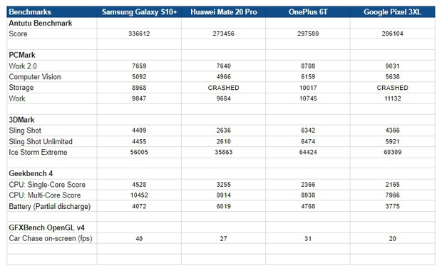 Samsung Galaxy S10 Plus - benchmarks