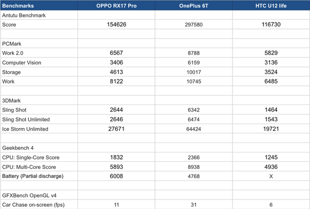 Benchmarks OPPO RX17 Pro