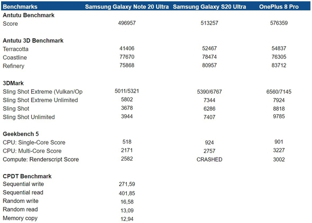 Samsung Galaxy Note 20 Ultra benchmarks